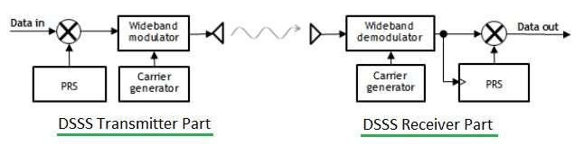 DSSS Transmitter Receiver Block Diagram
