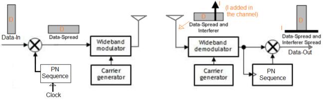 DSSS modulation transmitter and receiver