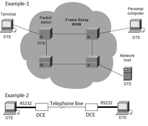 DTE vs DCE