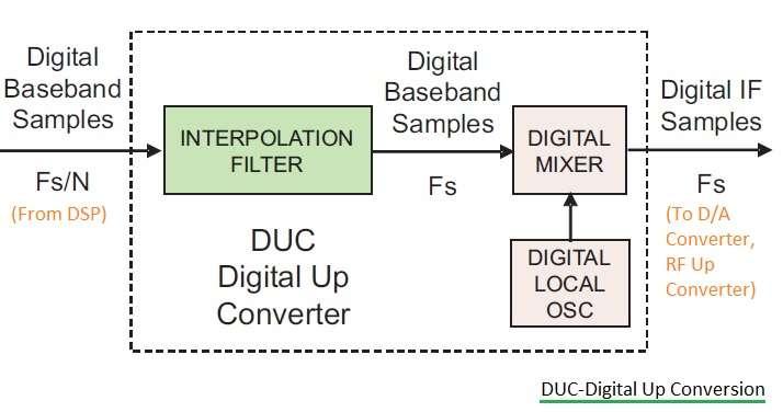 DUC Digital Up Conversion