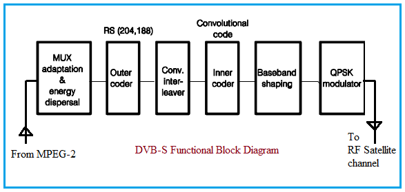 DVB-S Block Diagram
