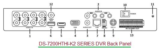 CCTV DVR back panel