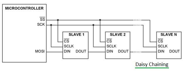 Daisy Chaining Switches What Is Daisy Chaining