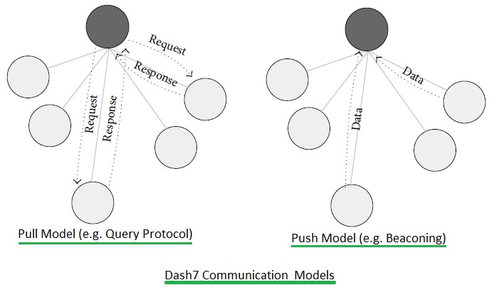 Dash7 communication models