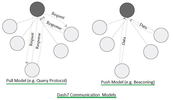 Dash7 communication models