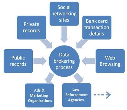 Data Brokering Process