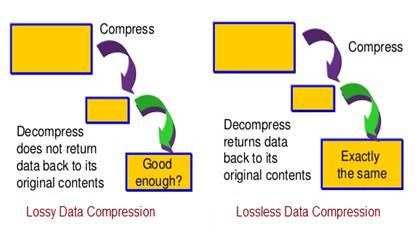 Data Compression Types