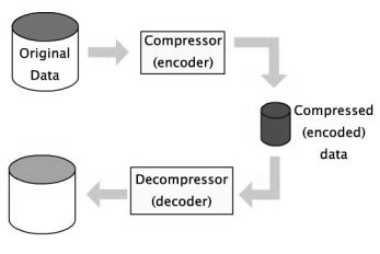 Data Compressor and Decompressor