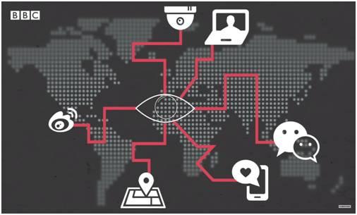 Data Surveillance System