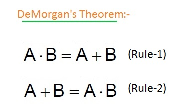 DeMorgan Theorem