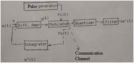 Advantages of Delta Modulation | disadvantages of Delta