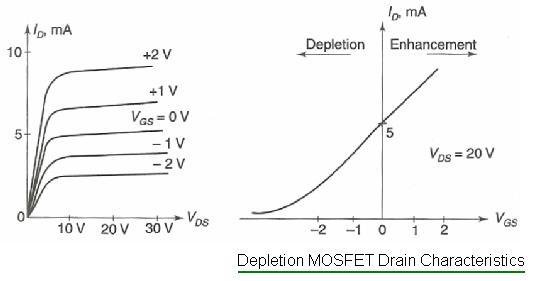 Depletion MOSFET Drain characteristics