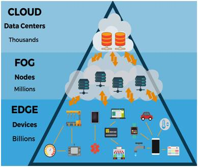 difference between edge computing cloud computing and fog computing