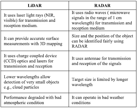 Difference between LiDAR and RADAR
