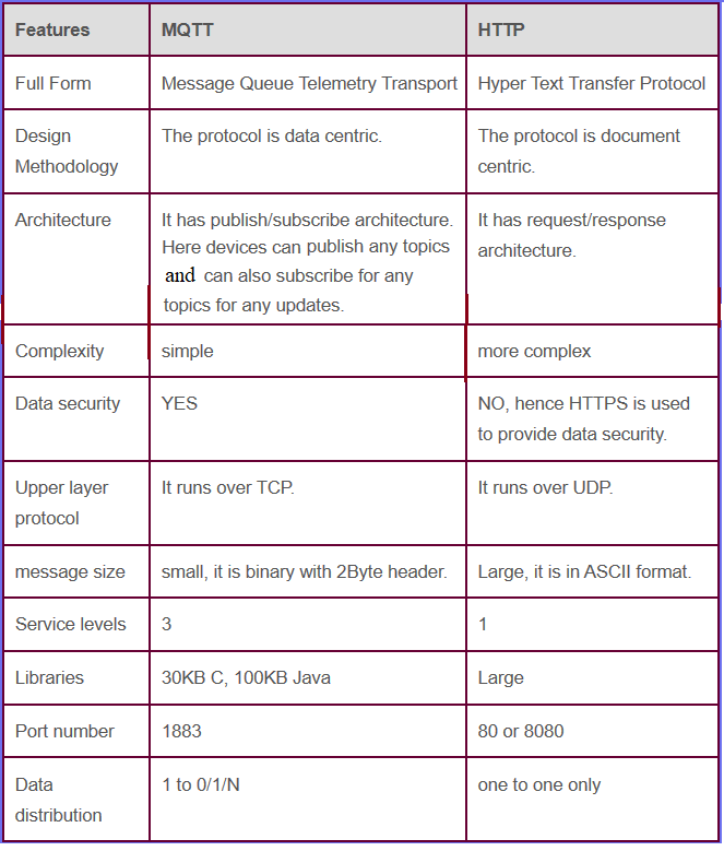 Difference between MQTT and HTTP