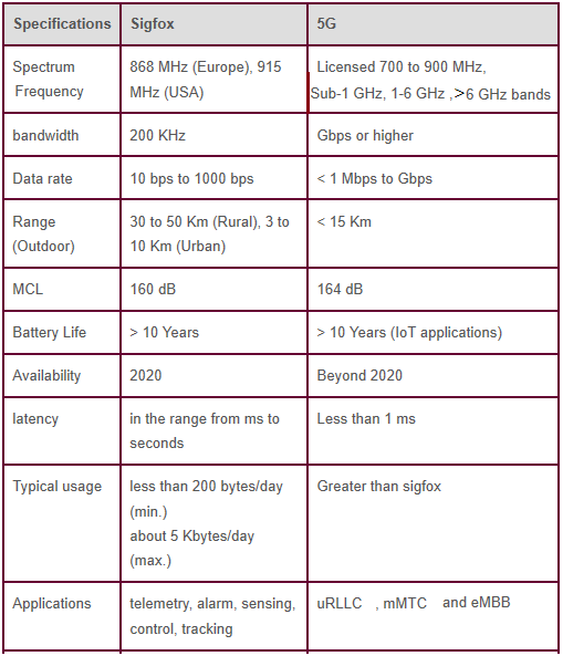 difference between sigfox and 5G