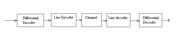 Difference encoder decoder function
