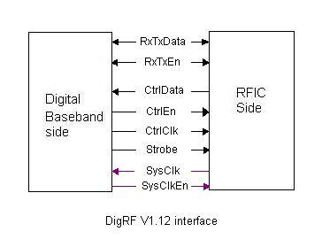 DigRF interface V1.12