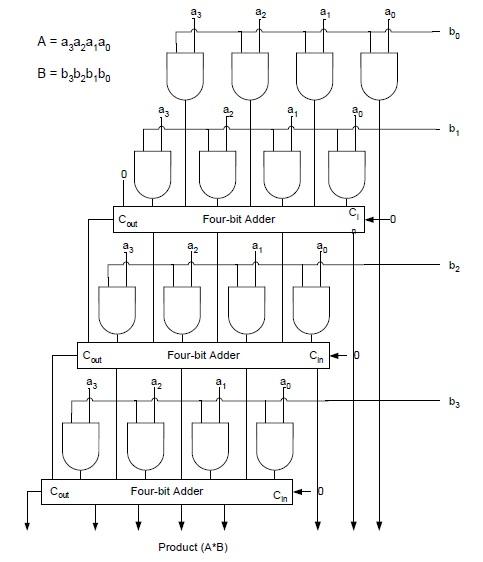 4 bit Digital Multiplier circuit