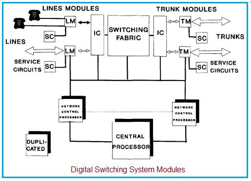 Digital Switching System Modules
