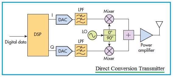 Direct Conversion Transmitter Block Diagram