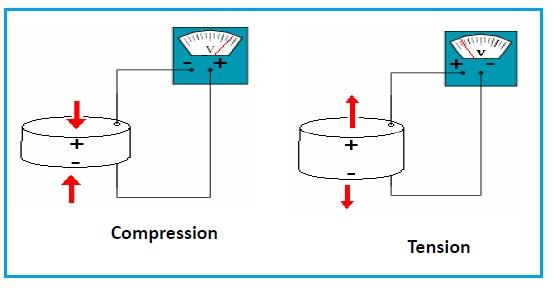 Direct Piezoelectric Effect