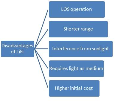 Drawbacks or Disadvantages of LiFi technology