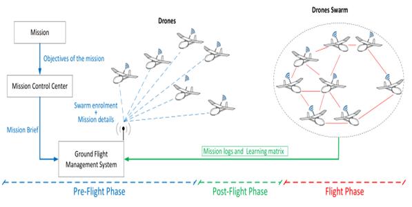 Drone Swarm System