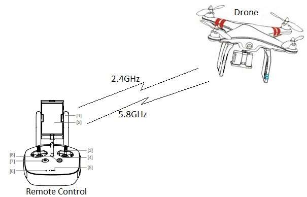 Drone working