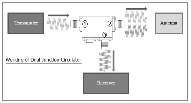 Dual Junction Circulator Working