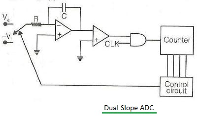 Dual Slope Integrating type ADC