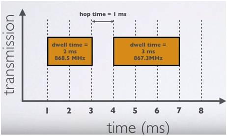 Dwell time vs Hop time