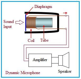 Dynamic Microphone working