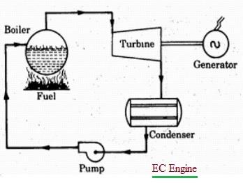 EC Engine