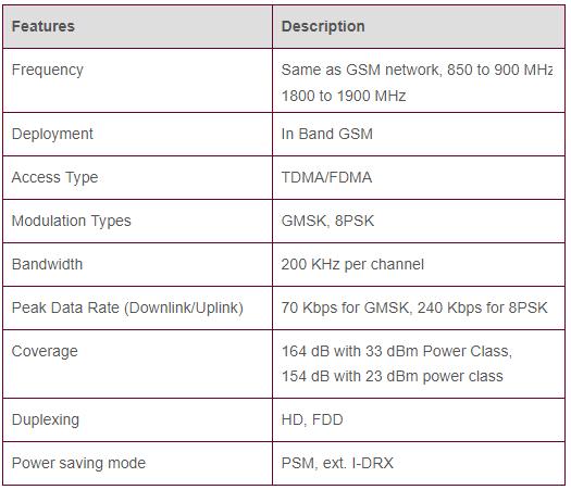 EC-GSM Features