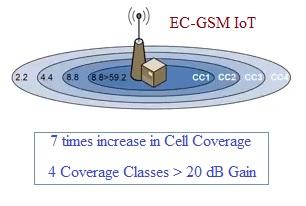 EC GSM IoT