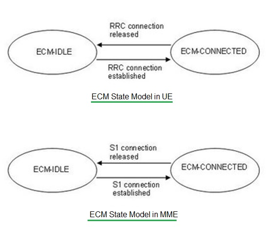 ECM States-IDLE,Connected