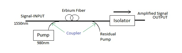 EDFA-Erbium Doped Fiber Amplifier