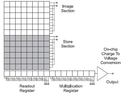 EMCCD structure