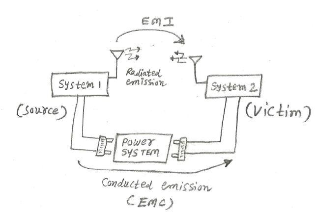 EMI versus EMC