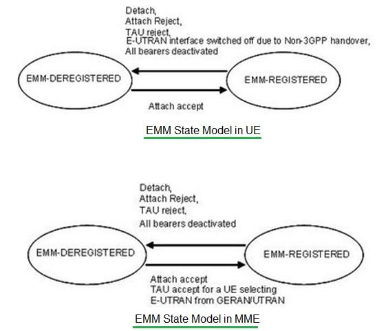 EMM States-registered,de-registered