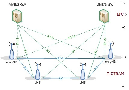 EN-DC overall architecture