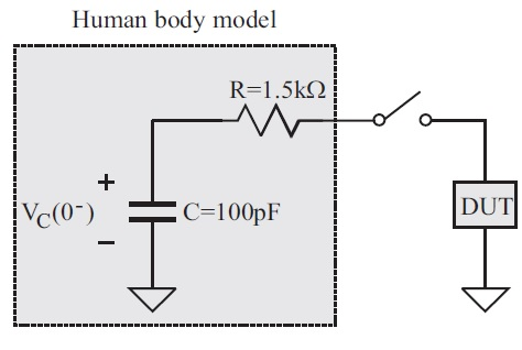 ESD Human Body Model