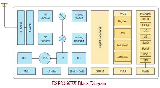 ESP8266 Block Diagram