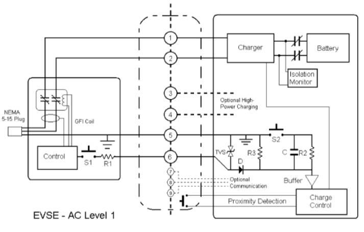 EV AC Charging System level-1