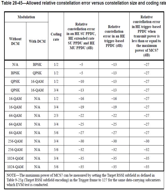802.11ax EVM table