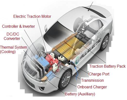 Electric Vehicle parts including EV battery