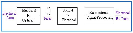 Electrical vs Optical Transducer