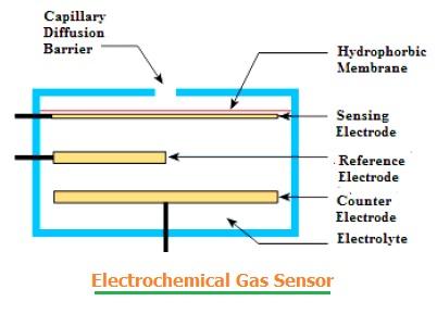 Electrochemical Gas Sensor