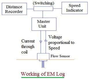 Electromagnetic Log, EM Log